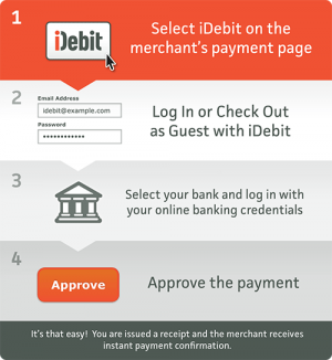 idebit: how it works